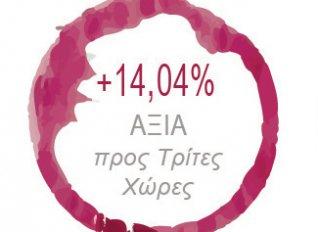 Αύξηση σε αξία των εξαγωγών ελληνικού κρασιού οριακά προς την Ε.Ε. και θεαματικά προς τις Τρίτες Χώρες