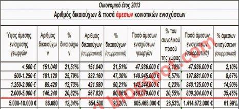567.820 Έλληνες αγρότες εισέπραξαν (το 2013) ως άμεσες ενισχύσεις λιγότερα από 5.000 ευρώ