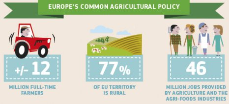 Ενημέρωση αγροτών για τη νέα ΚΑΠ στο Πλατύ Ημαθίας
