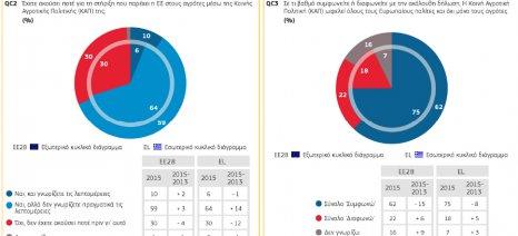 Ευρεία υποστήριξη της Κοινής Γεωργικής Πολιτικής στην Ευρώπη και την Ελλάδα