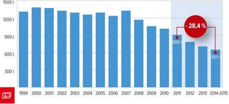 Μειώνεται συνεχώς η χρήση των αντιβιοτικών στα ζώα στη Γαλλία