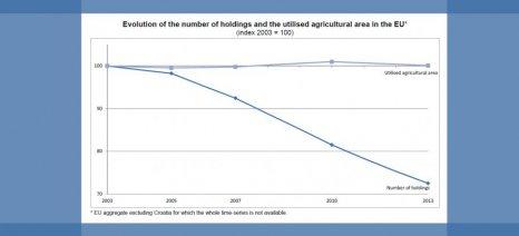 """Μία στις 4 αγροτικές εκμεταλλεύσεις στην Ευρώπη """"έκλεισε"""" σε μια δεκαετία"""