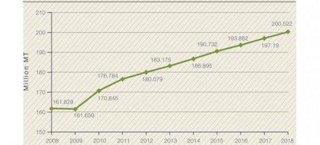 Αύξηση κατά 25% στην κατανάλωση λιπασμάτων έως το 2018 βλέπει ο FAO