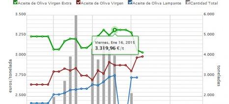 Στα 3,48 ευρώ το κιλό το ισπανικό έξτρα παρθένο ελαιόλαδο - συνεχής η άνοδος