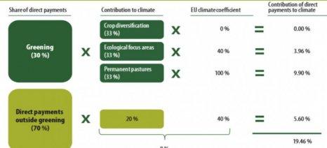 Μελέτη της Κομισιόν για τους λόγους που η κλιματική αλλαγή επηρεάζει τις προτεραιότητες της ΚΑΠ