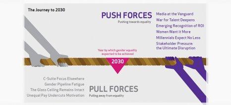 Παγκόσμια έρευνα για την ισότητα φύλου στα στελέχη επιχειρήσεων, με προοπτική το 2030