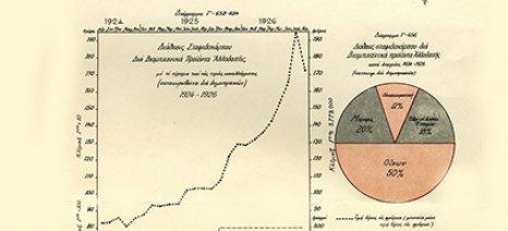 Κορινθιακή σταφίδα: Από την εποχή της απόλυτης ακμής, στην περίοδο των εξεγέρσεων και της εγκατάλειψης