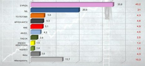 14,8 ποσοστιαίες μονάδες χωρίζουν τον ΣΥΡΙΖΑ από τη ΝΔ