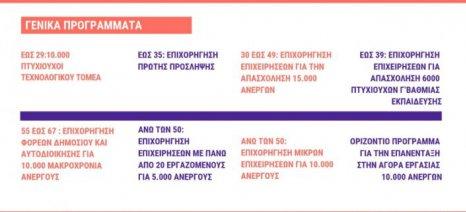 Έντεκα προγράμματα δημιουργίας νέων θέσεων εργασίας είναι ανοιχτά για αιτήσεις