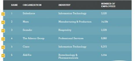 O Όμιλος Adecco ανάμεσα στις πέντε εταιρείες με το καλύτερο εργασιακό περιβάλλον παγκοσμίως