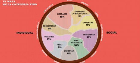 Πώς βλέπει ο Ισπανός καταναλωτής το κρασί - έρευνα της Διεπαγγελματικής Οργάνωσης Οίνου της Ισπανίας